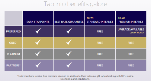 Starwood Preferred Huest offers free WiFifor members who book on SPG.com