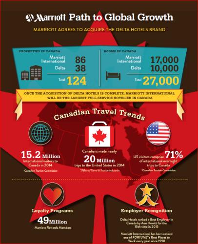 Marriott and Delta Infographics