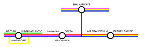 Airline Transfer Map 1: Megastations