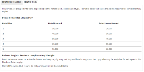 Ritz Carlton Rewards Chart