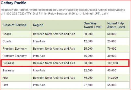 Alaska Airlines 25000 Miles Offer