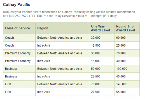 Alaska Airlines Chart for Cathay Pacific