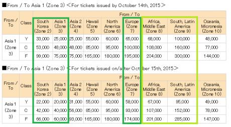 ANA Mileage Club Devaluation Sweet Spots: Asia 1