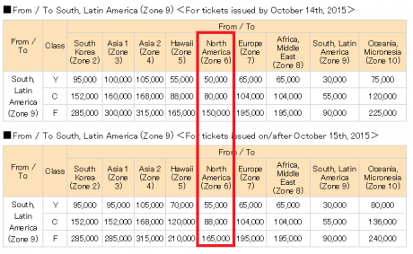 ANA Mileage Club Devaluation between North and South Americas