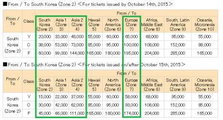 ANA Mileage Club Devaluation Sweet Spots: Korea