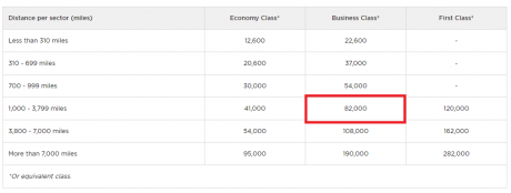 transfer bonus to Virgin Atlantic Jet Airways Chart