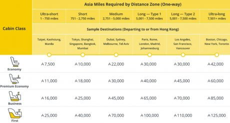 redeem Cathay Pacific miles