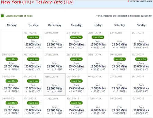 Tel Aviv in Economy costs only 25,000 miles one way. Or 20,000 Amex points if you take advantage of the current 25% Amex Flying Blue transfer bonus